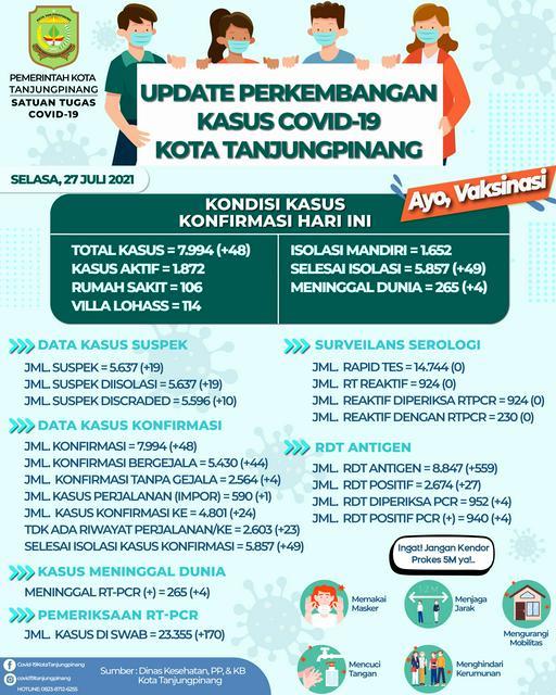 Update Perkembangan Covid-19 Kota Tanjungpinang